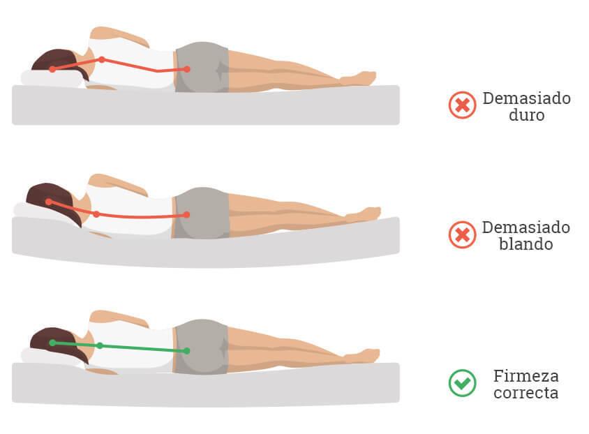 higiene postural colchones firmeza correcta 3bs| La Tienda 3Bs